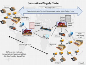 internation supply chain