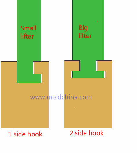 mold lifter design