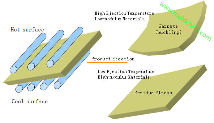 warpage,deformation injection molding defects