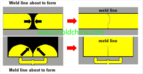 welding lines plastic injection molding defects