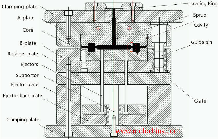 How to make a plastic injection mold? - MoldChina com