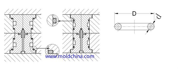 injection mold cooling and o-ring