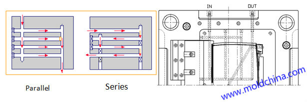 injection mold cooling in types of parallel and series